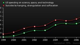 Инвестициите в наука и технологии водят до самоубийства